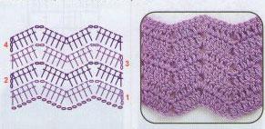 Crochet zigzag diagram wiring crochet ripple pattern 1 knitting bee zig zag blanket crochet pattern crochet zigzag diagram ccuart Gallery