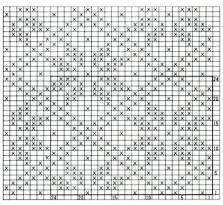 nordic-argyle-chart